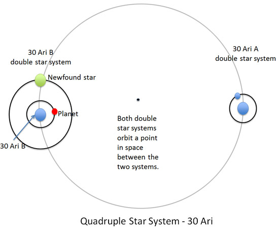Quadruple Star System 30 Ari