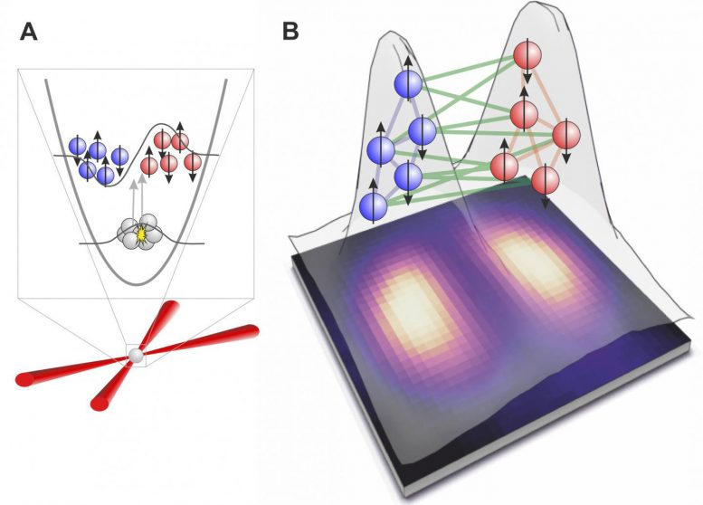 Quantum Entanglement Between Two Clouds of Atoms