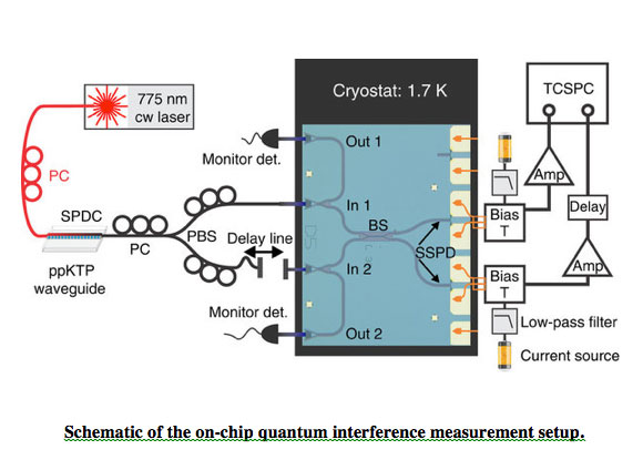 Quantum Interference in Heterogeneous Superconducting-Photonic Circuits on a Silicon Chip