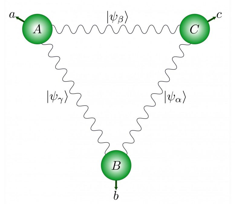 Quantum Network Triangular Structure