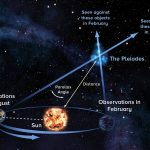Radio Telescopes Settle Controversy Over Distance to Pleiades