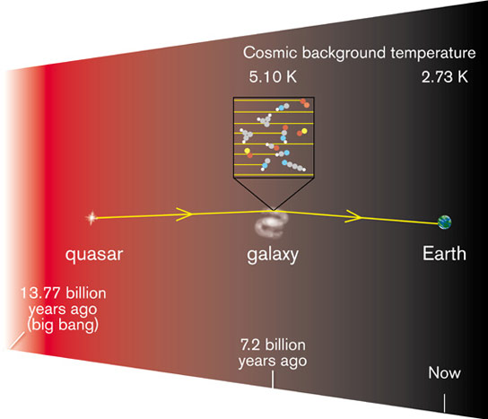 Radio-waves-from-a-bright-quasar-pass-through-a-galaxy