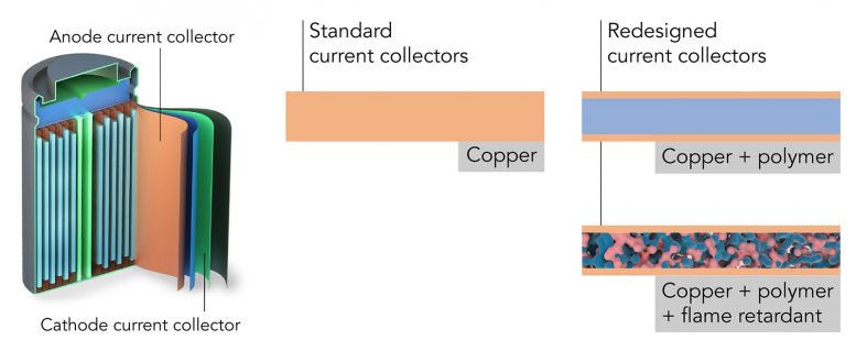 Redesigned Current Collector for Lithium-Ion Batteries