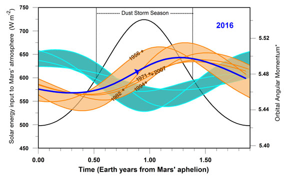 Researcher Predicts Next Global Dust Storm on Mars