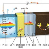 Researchers Achieve Solar Hydrogen Production Breakthrough