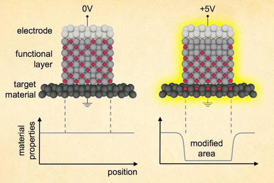 Researchers Control a Material with Voltage