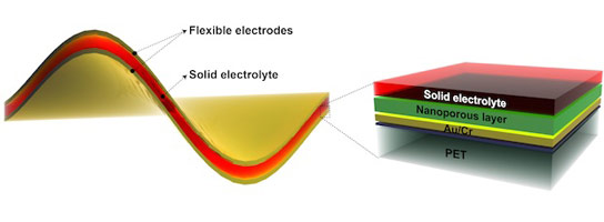 Researchers Develop Thin Film Battery for Portable Wearable Electronics