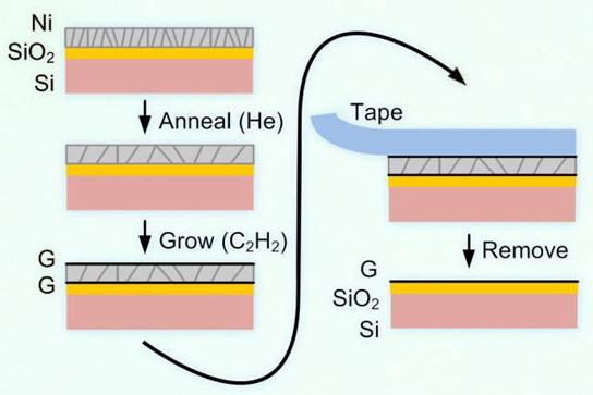 Researchers Develop a New Way to Produce Graphene
