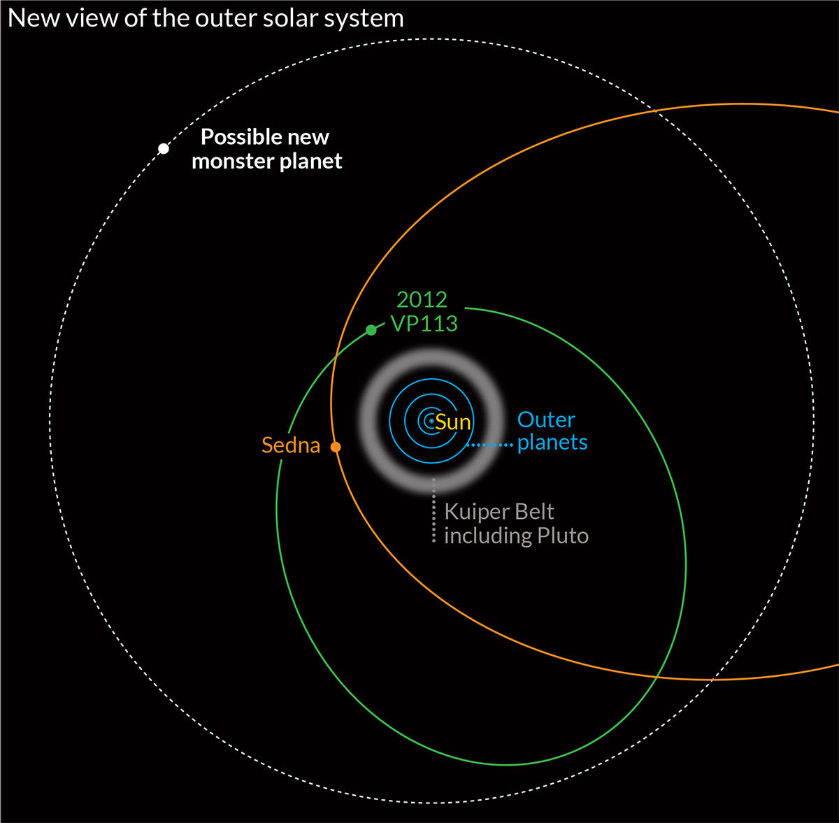 Diagram Of The Sun And The Planets.Distant Dwarf Planet Discovered Beyond The Known Edge Of Our