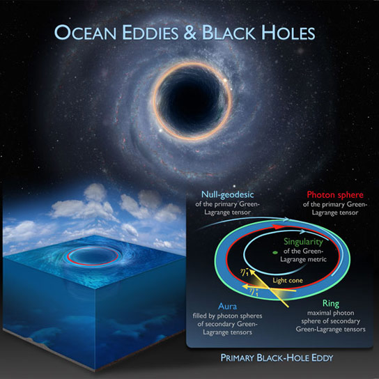 Researchers Explore the Black Holes of the Ocean