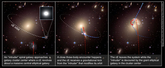 Researchers Find Runaway Galaxies