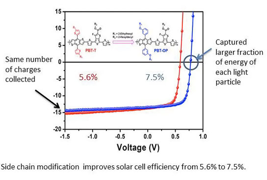 Researchers Find a Simple Way to Increase Solar Cell Efficiency