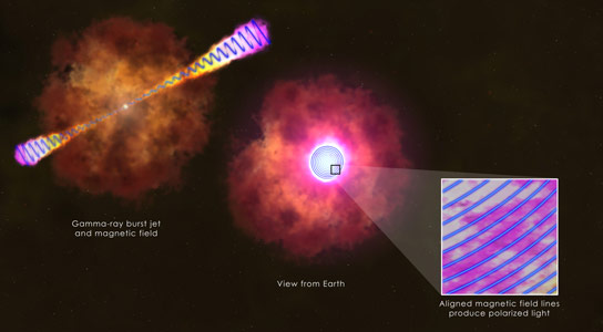 Researchers Get a Glimpse of the Infrastructure of a Gamma Ray Burst Jet