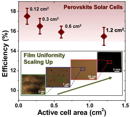 Researchers Improve Efficiency of Perovskite Solar Cells