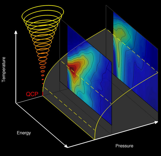 Researchers Observe What Happens During a Quantum Phase Transition
