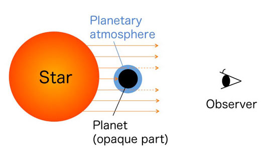 Researchers Observed the Atmosphere of Super Earth Exoplanet GJ3470b