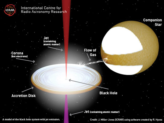 Researchers Reveal Contents of Black Hole Jets