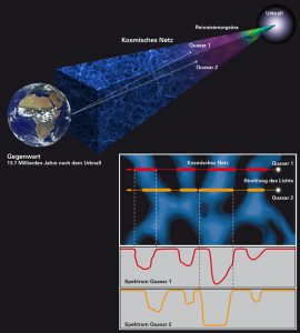 Researchers Shed Light on the Cosmic Web