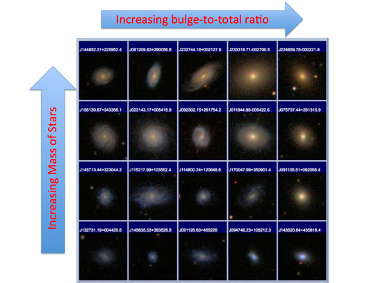 Researchers Show How black Holes Shape Galaxies