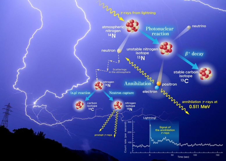Researchers Unravel the Mystery of Gamma-Ray Emission Cascades Caused by Lightning Strikes