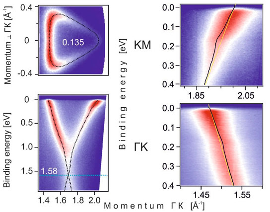 Researchers Unveil the Superconducting Pairing Mechanism in Calcium Doped Graphene