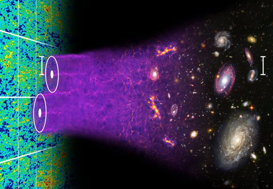 Researchers Use Real Data to Measure the Cosmos