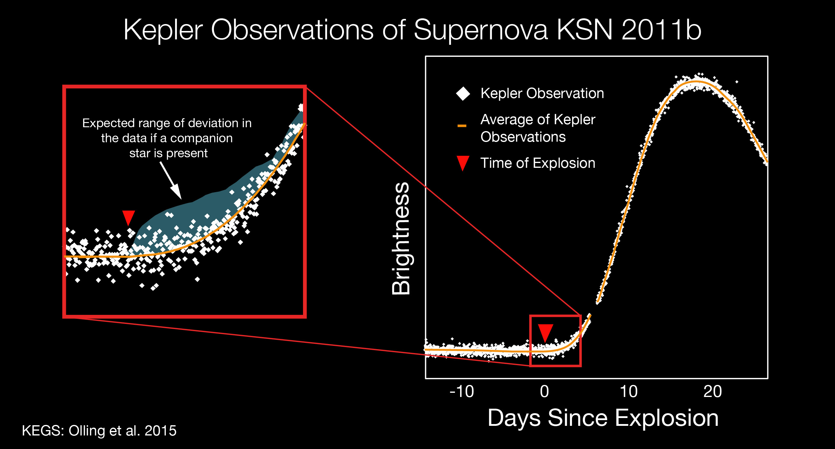 type ia supernova nucleosynthesis Type ia supernovas happen when a white dwarf star is orbiting a big star sometimes, the white dwarf star sucks matter off of the big star scientists call this supernova nucleosynthesis it could be dangerous if a supernova explosion happened very close to the earth.