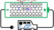 Rice Engineers Optimize Nanomaterials for Fuel-Cell Cathodes