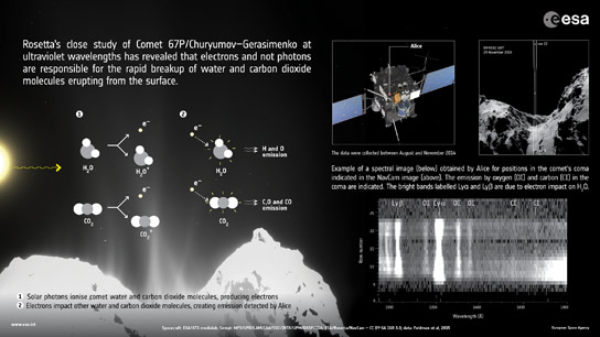 Rosetta Uncovers Unexpected Processes at Work in Comet