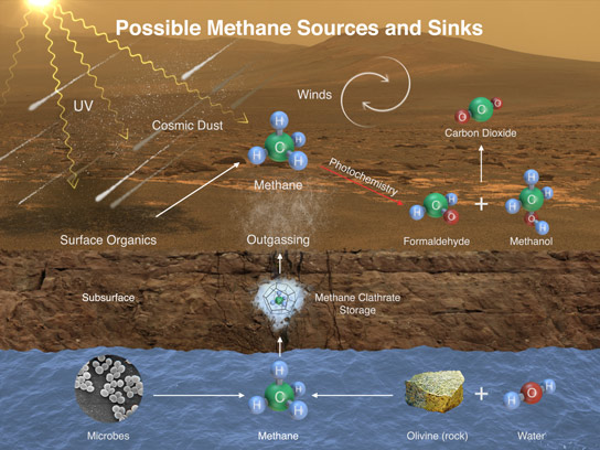 Rover Finds Active Organic Chemistry on Mars