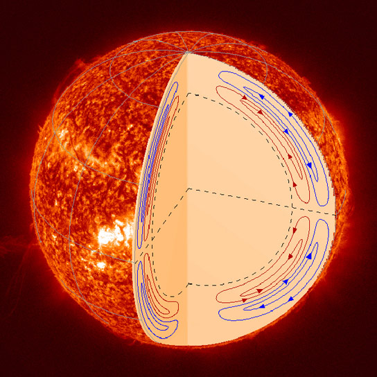 SDO Mission Untangles Motion Inside the Sun