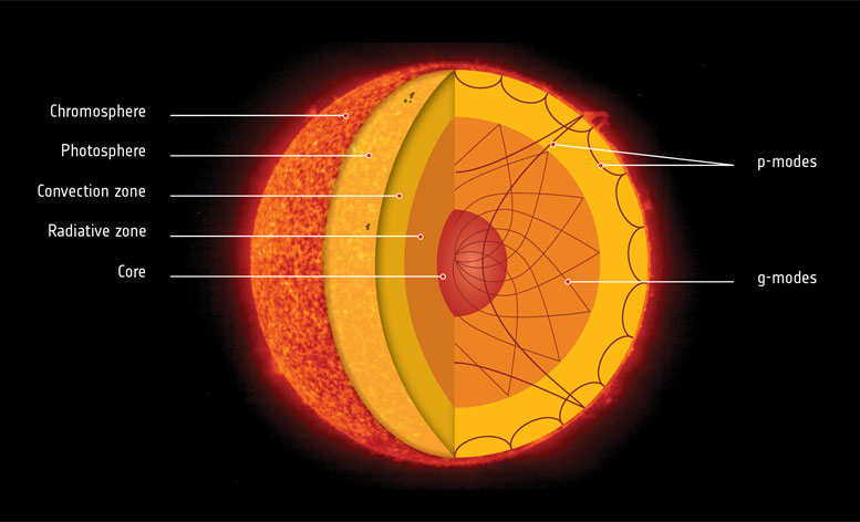 SOHO Detects G-Modes on the Sun