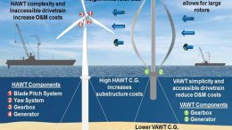 Sandia engineers are creating several concept designs for a VAWT turbine-blade