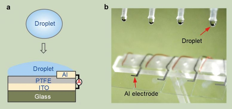 Schematic Droplet-Based Electricity Generator