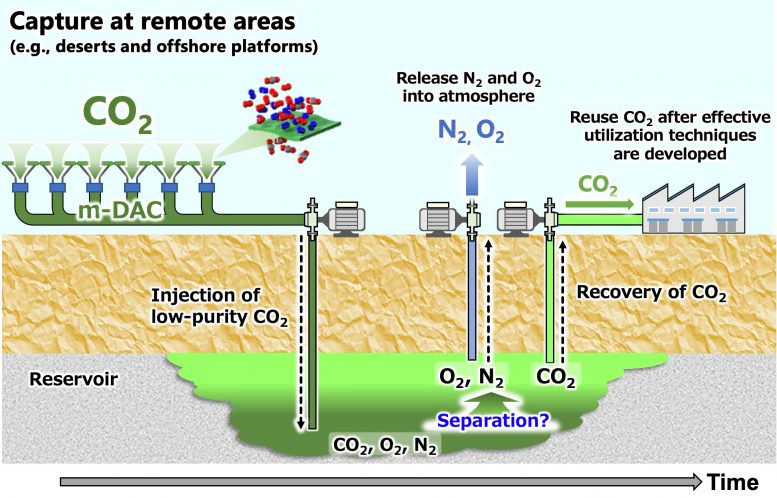 Schematic Image of Low Purity CO2 Storage