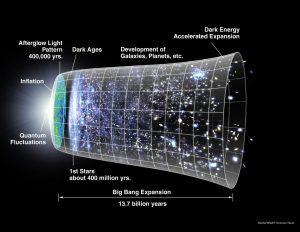 Schematic of Cosmic History