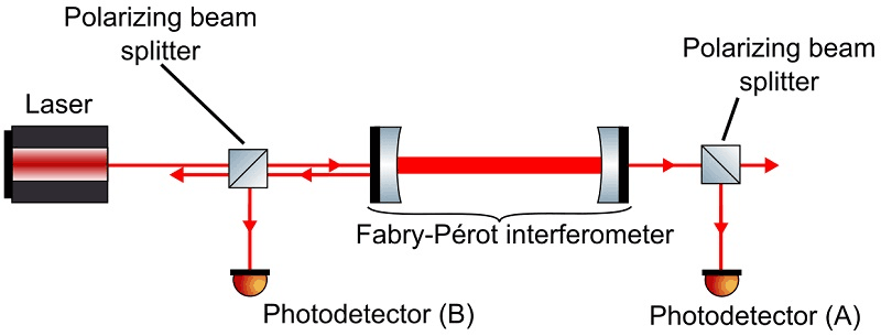 Schematic of Linear Optical Cavity Used to Detect Axion Dark Matter