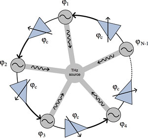 Schematic of a ring of oscillators coupled to generate terahertz frequencies
