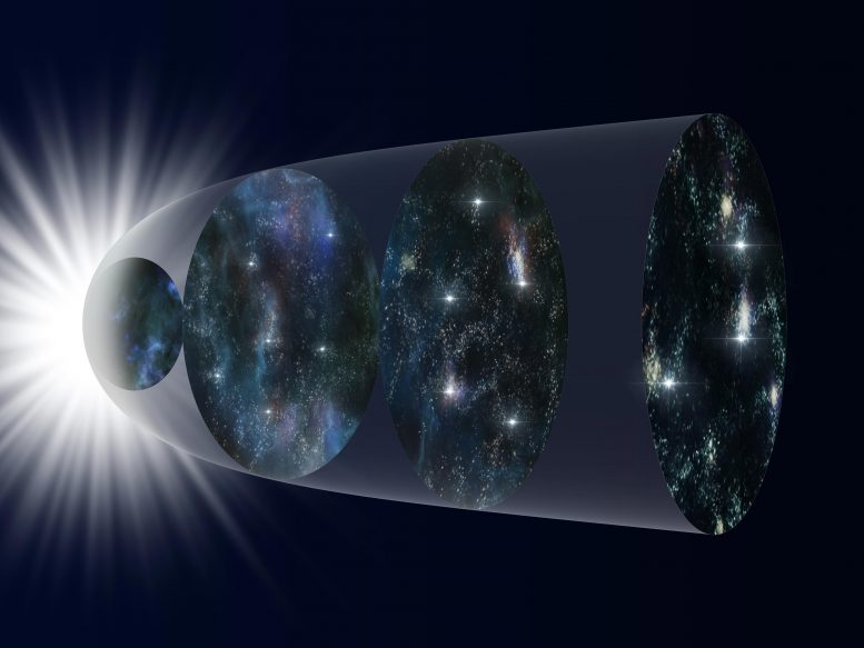 Schematical Representation Expansion of the Universe