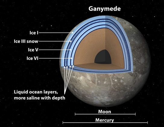 Scientists Believe Ganymede Has a Massive Ocean Under an Icy Crust