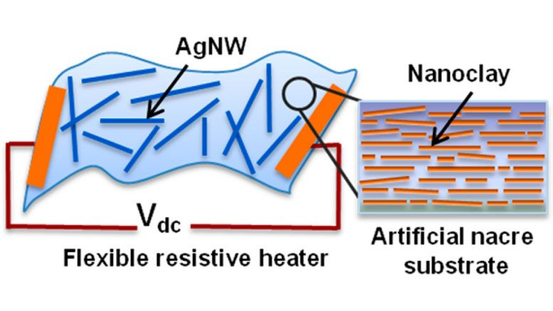 Scientists Design New Hybrid Material for Bendable Heating Elements