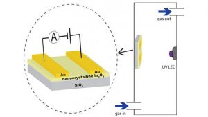 Scientists Develop Nanostructured Gas Sensors