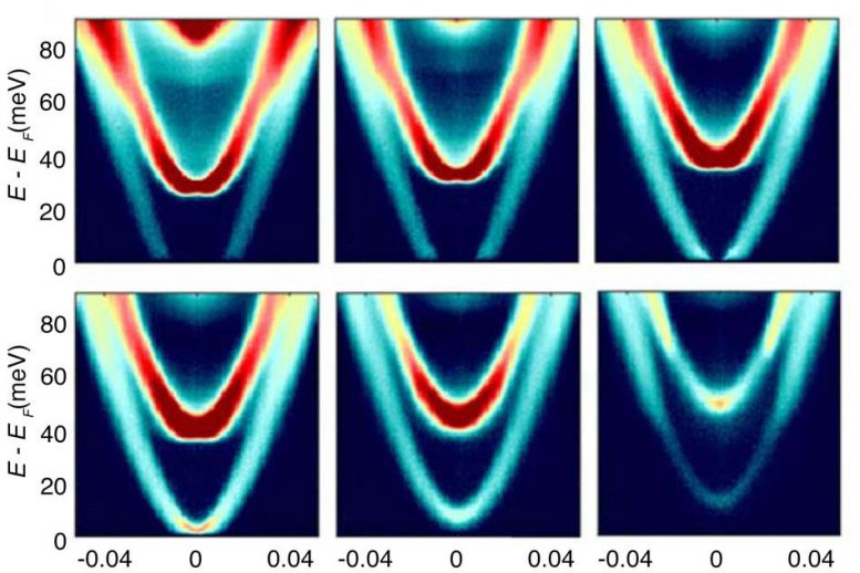 Scientists Invent New Technique to Map Energy and Momentum of Electrons