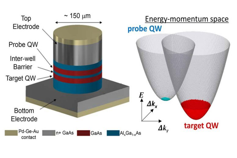 Scientists Invent Technique to Map Energy and Momentum of Electrons