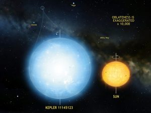 Scientists Measure the Shape of Kepler 11145123