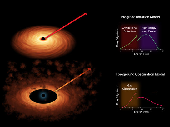 Scientists Measure the Spin Rates of Supermassive Black Holes