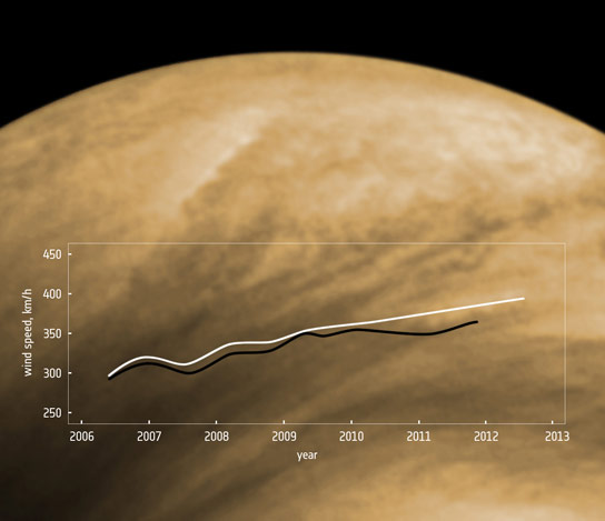 Scientists Monitor Increasing Wind Speeds on Venus