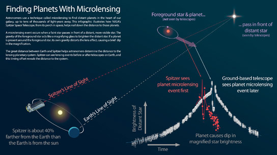 Searching for Planets Using Microlensing
