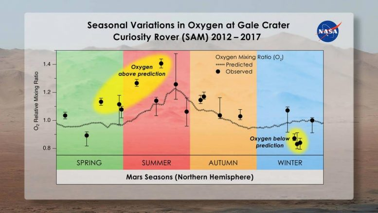 Season Variations Oxygen Gale Crater Mars