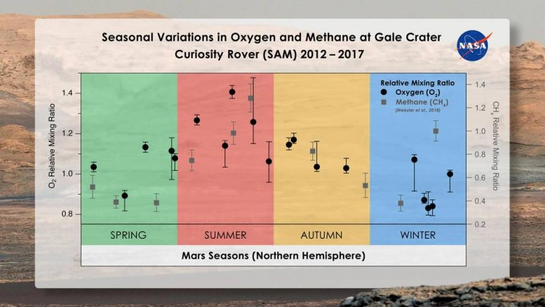 Season Variations in Oxygen and Methane at Gale Crater on Mars